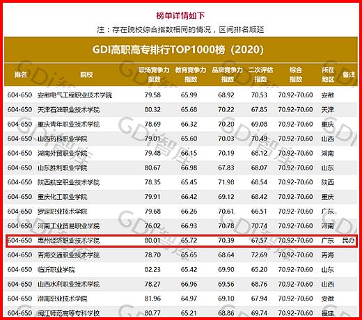 """【喜讯】""""GDI高职高专排行TOP1000榜(2020)""""发布,我校再次跻身全省民办高校前十名"""