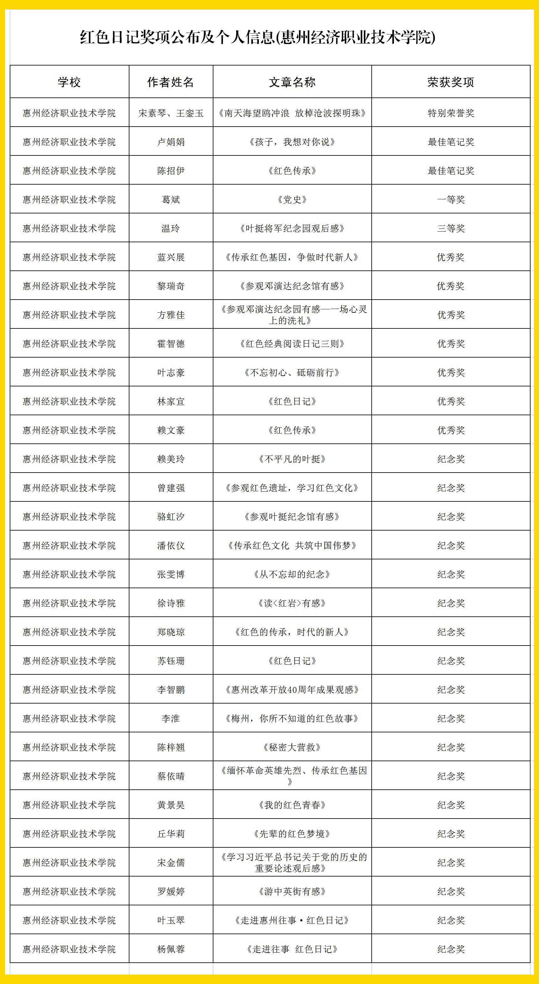 """【喜讯】我校在广东省第三届""""体育彩票・红色日记""""征文大赛(惠州赛区)斩获33个奖项!"""