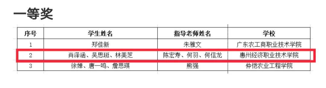 【喜讯】工商学院陈宏寿老师指导的学生团队在广东高校密码法宣传素材设计大赛中荣获一等奖